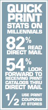 Milleniel Info Graphic